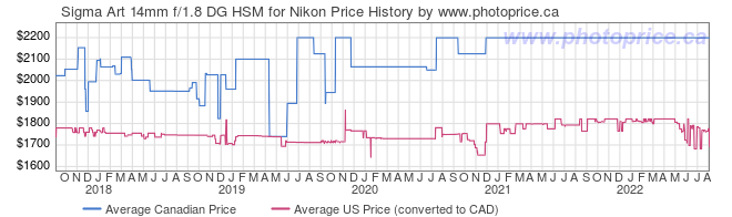Price History Graph for Sigma Art 14mm f/1.8 DG HSM for Nikon