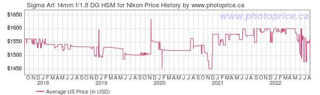 US Price History Graph for Sigma Art 14mm f/1.8 DG HSM for Nikon
