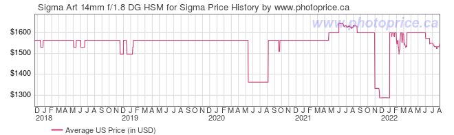 US Price History Graph for Sigma Art 14mm f/1.8 DG HSM for Sigma