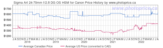 Price History Graph for Sigma Art 24-70mm f/2.8 DG OS HSM for Canon
