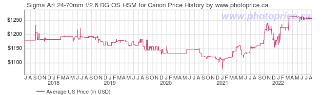US Price History Graph for Sigma Art 24-70mm f/2.8 DG OS HSM for Canon