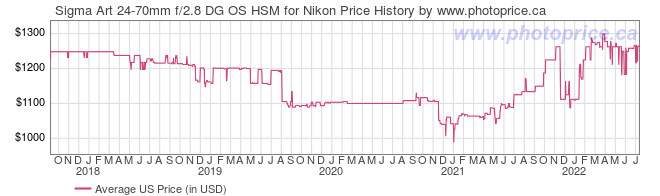 US Price History Graph for Sigma Art 24-70mm f/2.8 DG OS HSM for Nikon