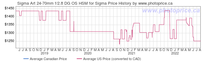 Price History Graph for Sigma Art 24-70mm f/2.8 DG OS HSM for Sigma