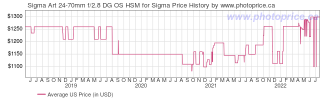 US Price History Graph for Sigma Art 24-70mm f/2.8 DG OS HSM for Sigma