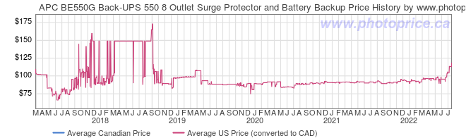 Price History Graph for APC BE550G Back-UPS 550 8 Outlet Surge Protector and Battery Backup