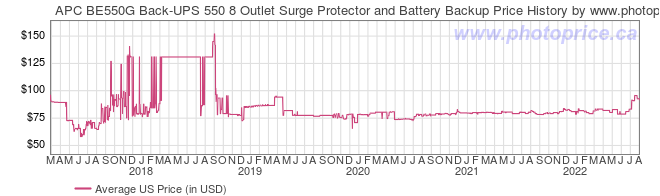 US Price History Graph for APC BE550G Back-UPS 550 8 Outlet Surge Protector and Battery Backup