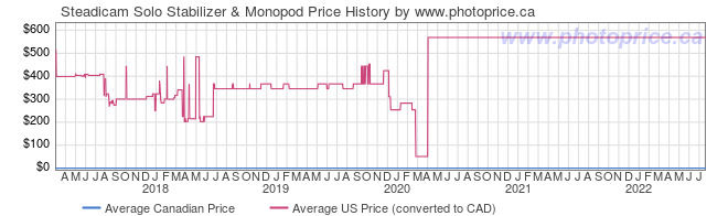 Price History Graph for Steadicam Solo Stabilizer & Monopod