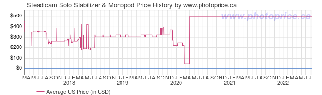 US Price History Graph for Steadicam Solo Stabilizer & Monopod
