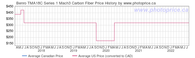 Price History Graph for Benro TMA18C Series 1 Mach3 Carbon Fiber