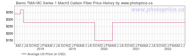 US Price History Graph for Benro TMA18C Series 1 Mach3 Carbon Fiber