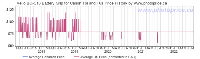 Price History Graph for Vello BG-C13 Battery Grip for Canon T6i and T6s