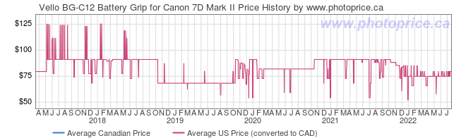 Price History Graph for Vello BG-C12 Battery Grip for Canon 7D Mark II