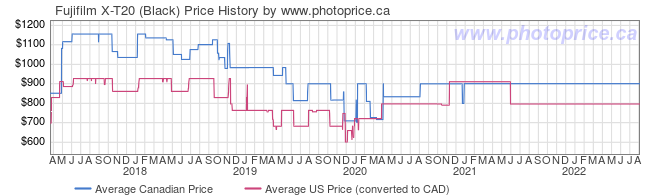 Price History Graph for Fujifilm X-T20 (Black)