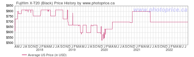 US Price History Graph for Fujifilm X-T20 (Black)