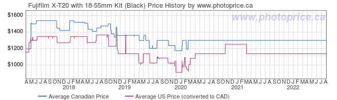 Price History Graph for Fujifilm X-T20 with 18-55mm Kit (Black)