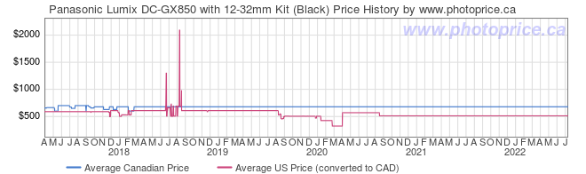 Price History Graph for Panasonic Lumix DC-GX850 with 12-32mm Kit (Black)