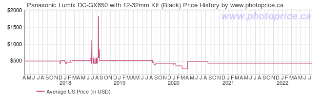 US Price History Graph for Panasonic Lumix DC-GX850 with 12-32mm Kit (Black)