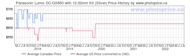 Price History Graph for Panasonic Lumix DC-GX850 with 12-32mm Kit (Silver)