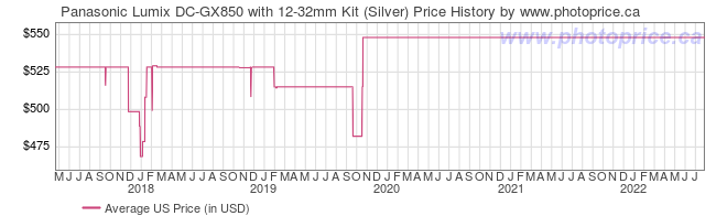 US Price History Graph for Panasonic Lumix DC-GX850 with 12-32mm Kit (Silver)