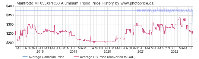 Price History Graph for Manfrotto MT055XPRO3 Aluminum Tripod