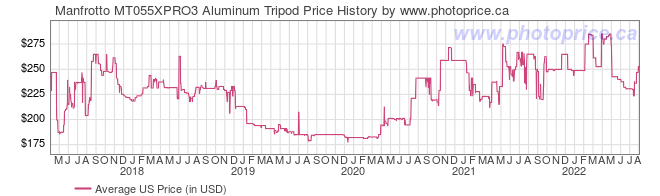 US Price History Graph for Manfrotto MT055XPRO3 Aluminum Tripod