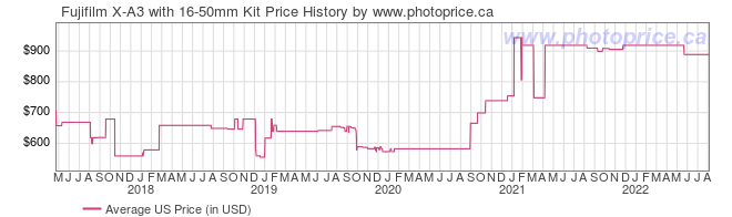US Price History Graph for Fujifilm X-A3 with 16-50mm Kit