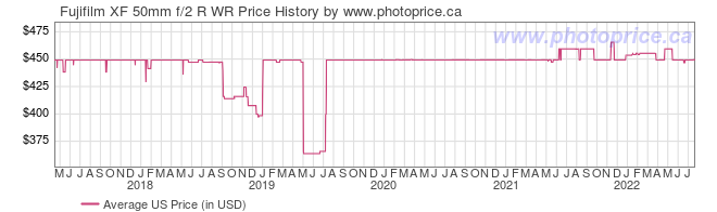 US Price History Graph for Fujifilm XF 50mm f/2 R WR