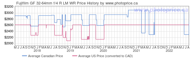 Price History Graph for Fujifilm GF 32-64mm f/4 R LM WR