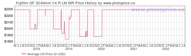 US Price History Graph for Fujifilm GF 32-64mm f/4 R LM WR