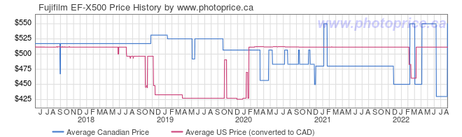Price History Graph for Fujifilm EF-X500