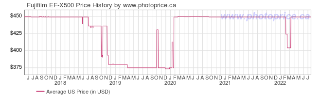 US Price History Graph for Fujifilm EF-X500