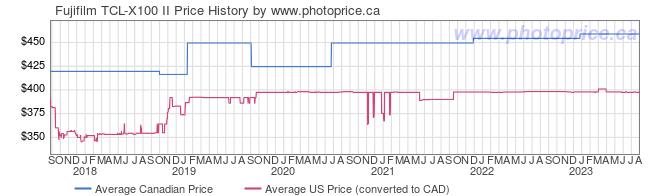 Price History Graph for Fujifilm TCL-X100 II