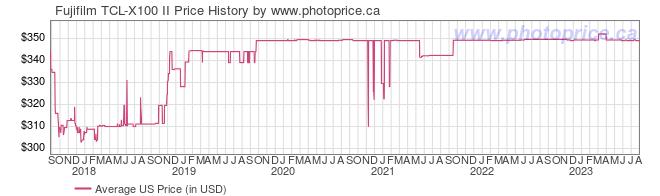 US Price History Graph for Fujifilm TCL-X100 II