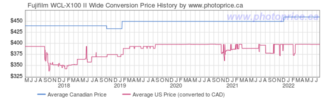 Price History Graph for Fujifilm WCL-X100 II Wide Conversion