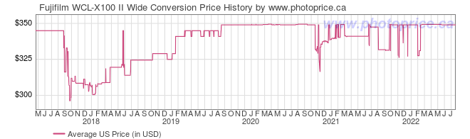 US Price History Graph for Fujifilm WCL-X100 II Wide Conversion