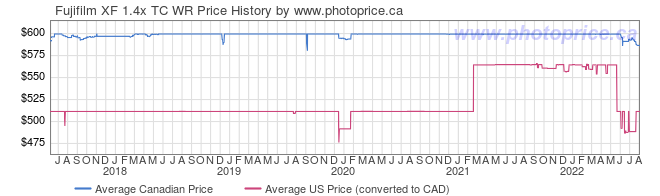 Price History Graph for Fujifilm XF 1.4x TC WR