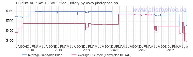 Price History Graph for Fujifilm XF 1.4x TC WR