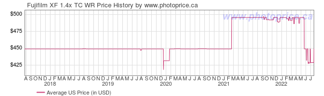 US Price History Graph for Fujifilm XF 1.4x TC WR