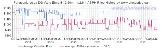Price History Graph for Panasonic Leica DG Vario-Elmarit 12-60mm f/2.8-4 ASPH