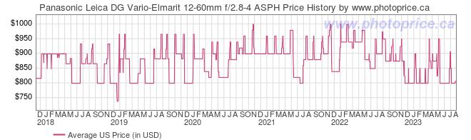 US Price History Graph for Panasonic Leica DG Vario-Elmarit 12-60mm f/2.8-4 ASPH