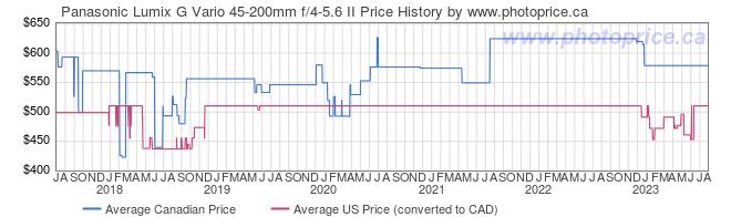 Price History Graph for Panasonic Lumix G Vario 45-200mm f/4-5.6 II