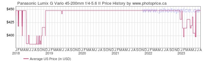 US Price History Graph for Panasonic Lumix G Vario 45-200mm f/4-5.6 II