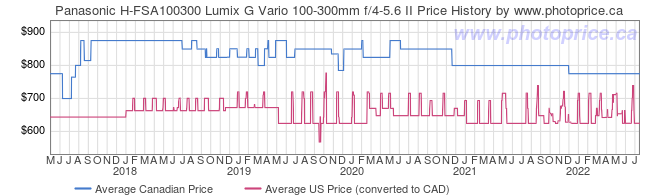 Price History Graph for Panasonic H-FSA100300 Lumix G Vario 100-300mm f/4-5.6 II