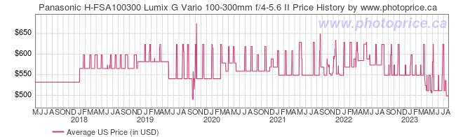 US Price History Graph for Panasonic H-FSA100300 Lumix G Vario 100-300mm f/4-5.6 II
