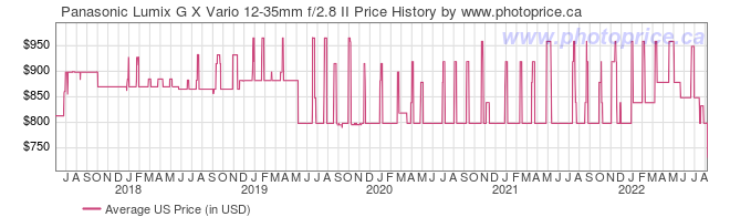 US Price History Graph for Panasonic Lumix G X Vario 12-35mm f/2.8 II
