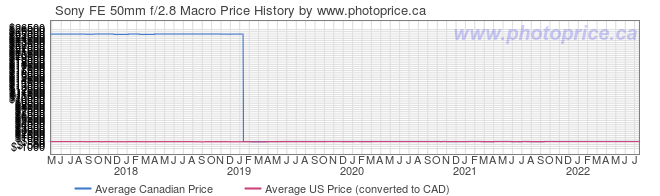 Price History Graph for Sony FE 50mm f/2.8 Macro