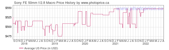 US Price History Graph for Sony FE 50mm f/2.8 Macro
