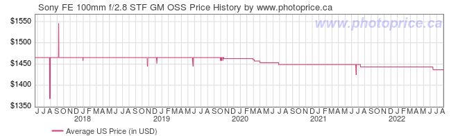 US Price History Graph for Sony FE 100mm f/2.8 STF GM OSS