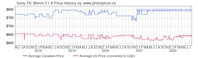 Price History Graph for Sony FE 85mm f/1.8