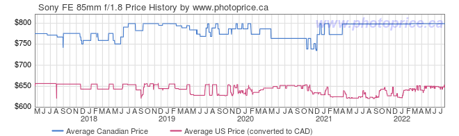 Price History Graph for Sony SEL85F18 FE 85mm f/1.8